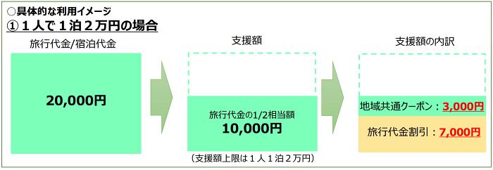 GoToTravelの内訳参考のイメージ