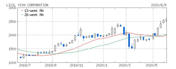 lixilビバの株価イメージ