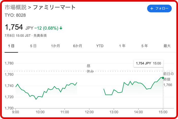 TOB前の現在のファミマ株価
